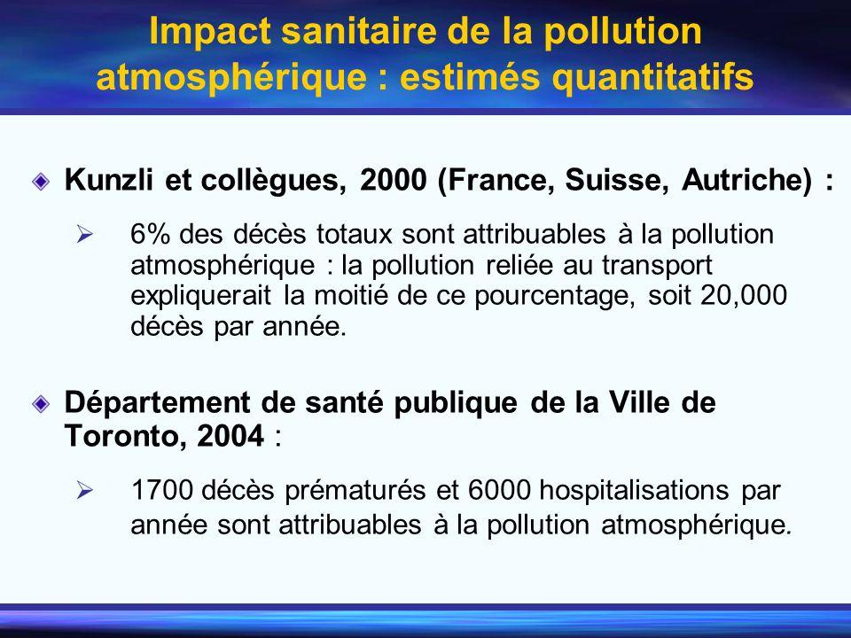 Impact sanitaire de la pollution atmosphérique : estimés quantitatifs