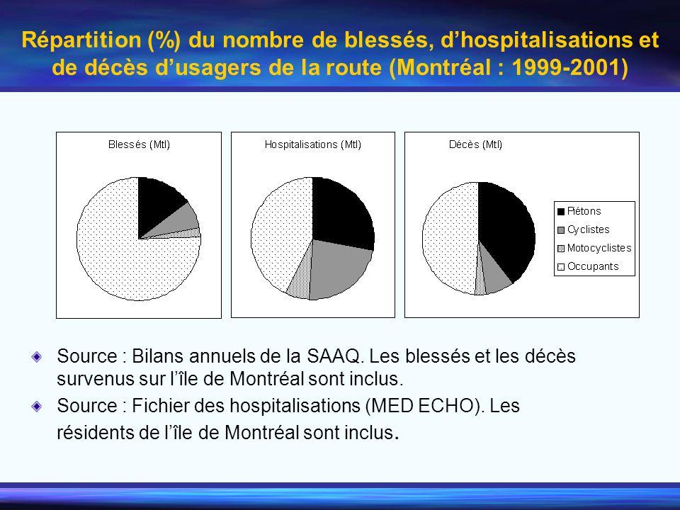 Répartition (%) du nombre de blessés, d'hospitalisations et de décès d'usagers de la route (Montréal : 1999-2001)