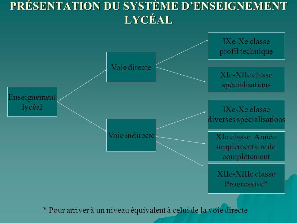 PRÉSENTATION DU SYSTÈME D'ENSEIGNEMENT LYCÉAL
