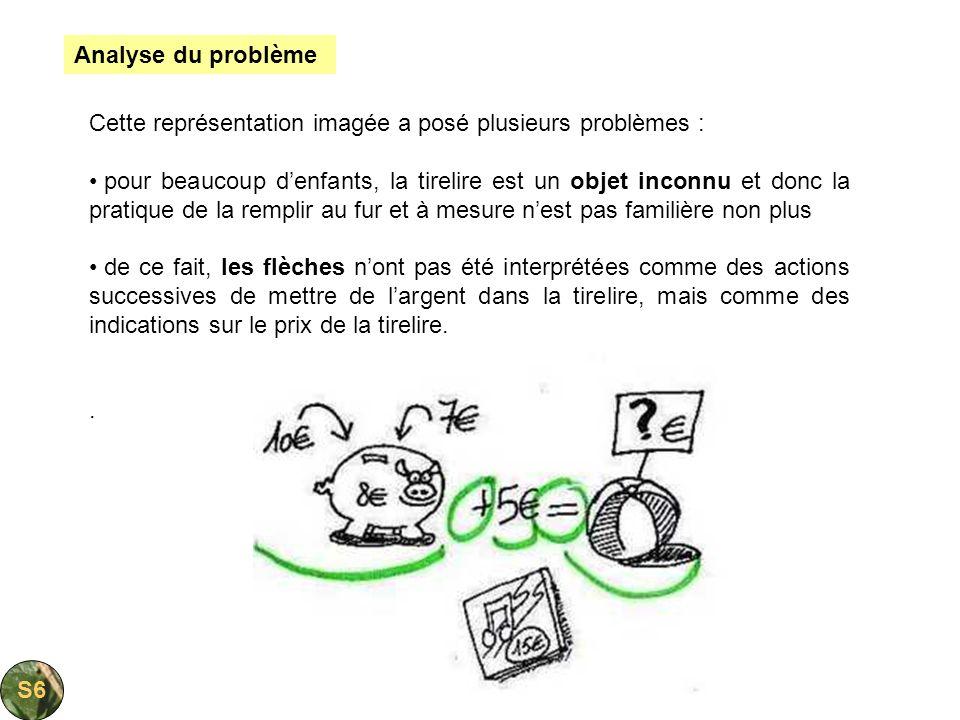 Analyse du problème Cette représentation imagée a posé plusieurs problèmes :