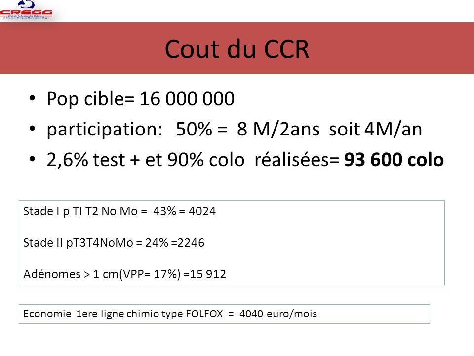 Cout du CCR Pop cible= 16 000 000. participation: 50% = 8 M/2ans soit 4M/an. 2,6% test + et 90% colo réalisées= 93 600 colo.