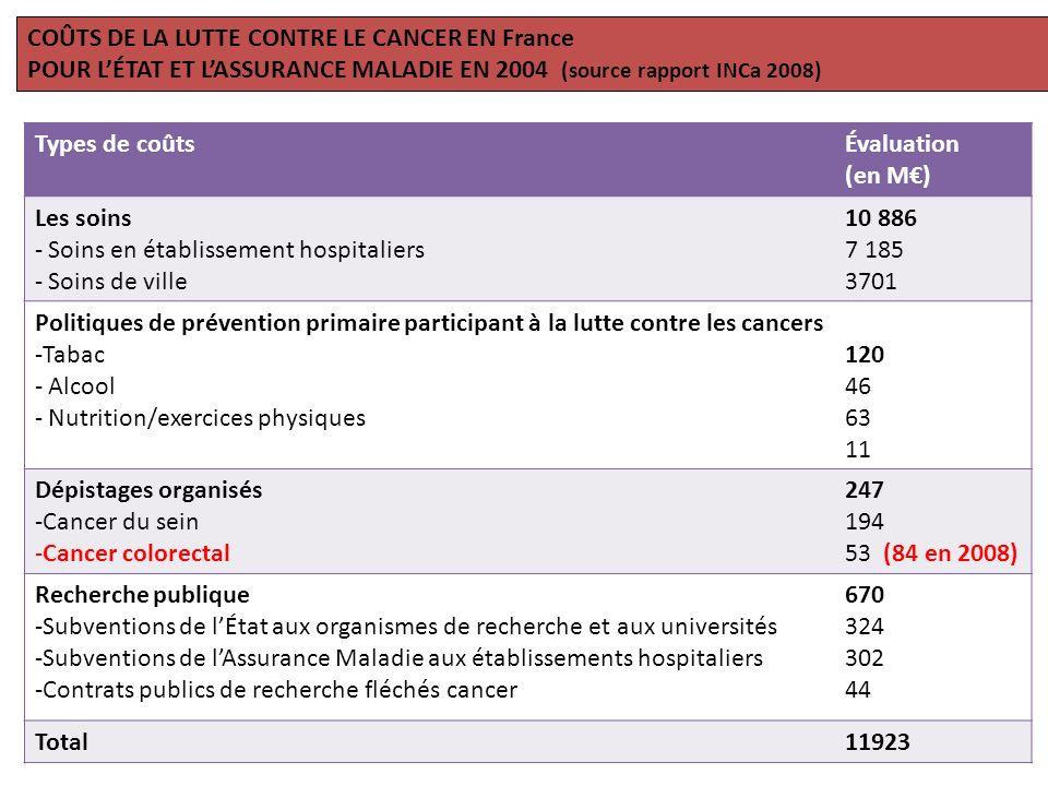 COÛTS DE LA LUTTE CONTRE LE CANCER EN France