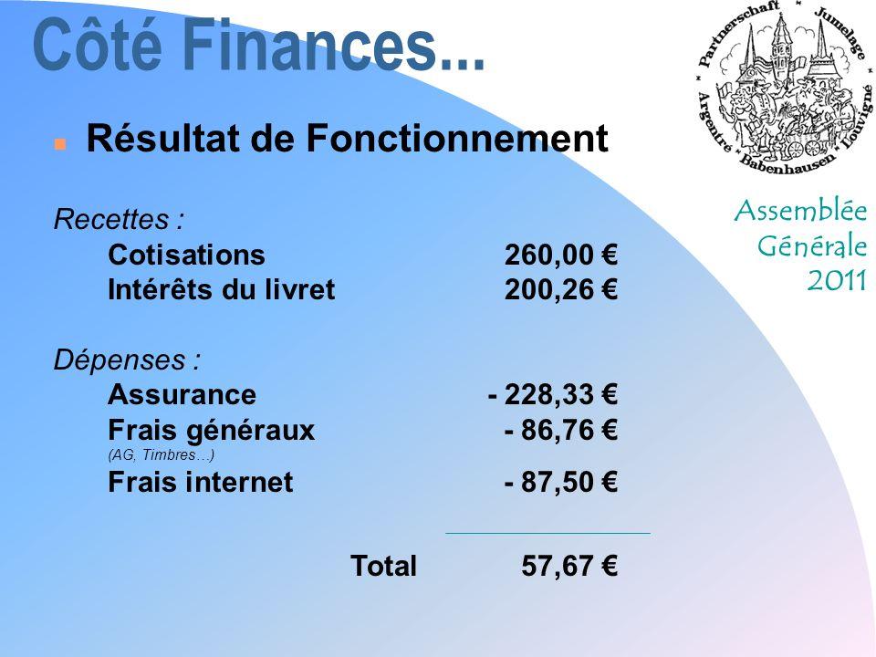 Côté Finances... Résultat de Fonctionnement Recettes :