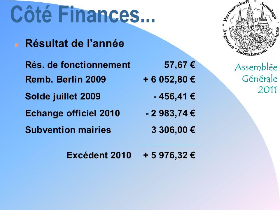 Côté Finances... Résultat de l'année Rés. de fonctionnement 57,67 €
