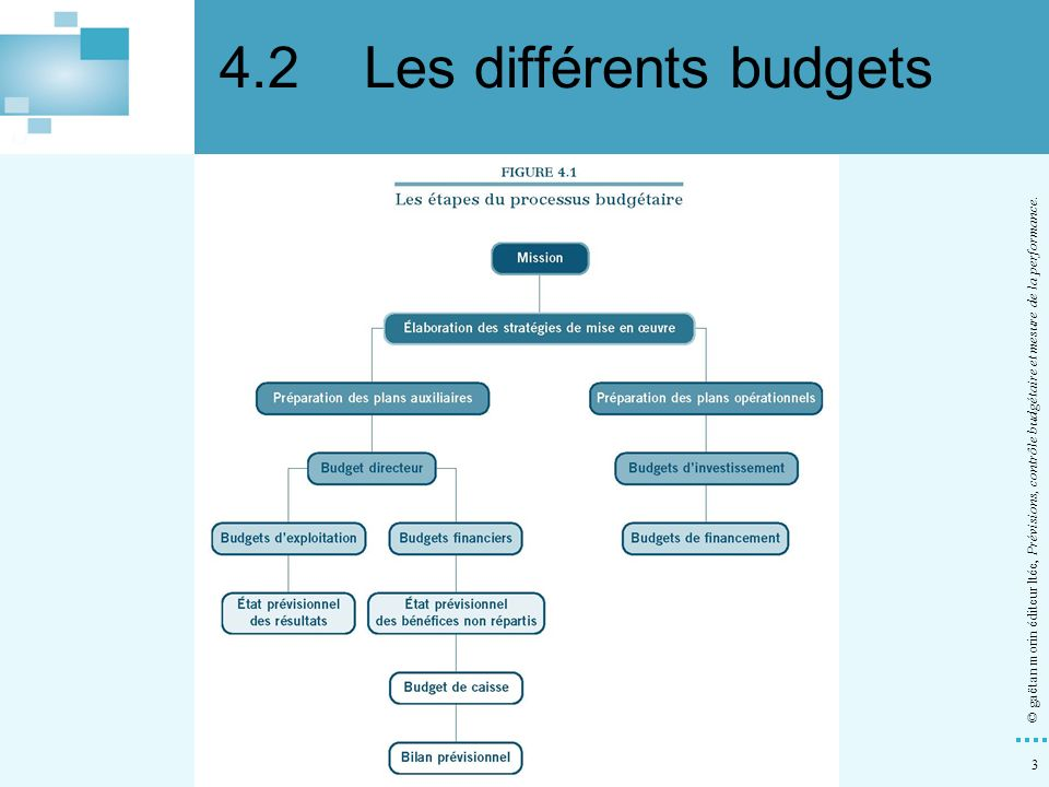 4.2 Les différents budgets