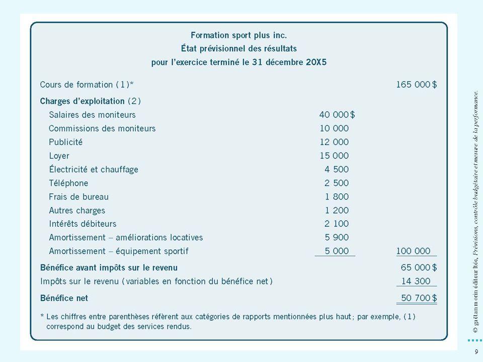 © gaëtan morin éditeur ltée, Prévisions, contrôle budgétaire et mesure de la performance.
