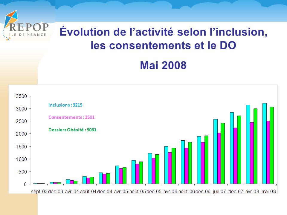 Évolution de l'activité selon l'inclusion, les consentements et le DO