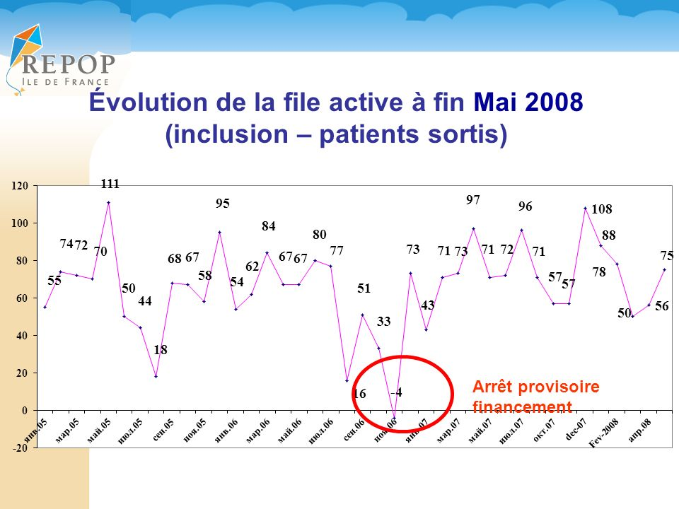 Évolution de la file active à fin Mai 2008
