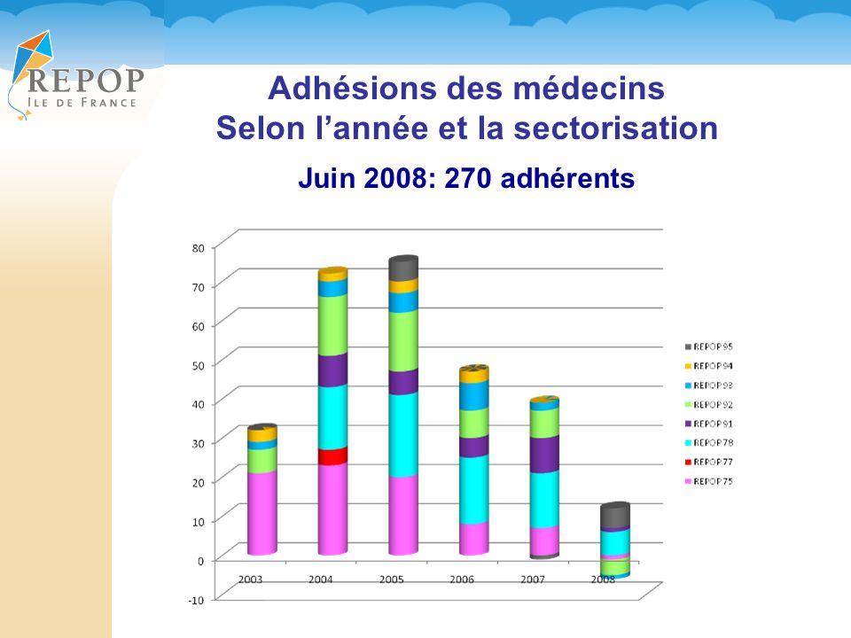 Adhésions des médecins Selon l'année et la sectorisation