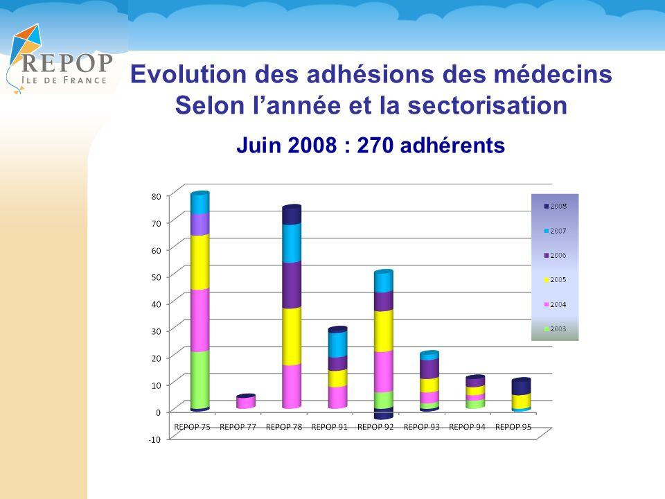 Evolution des adhésions des médecins Selon l'année et la sectorisation