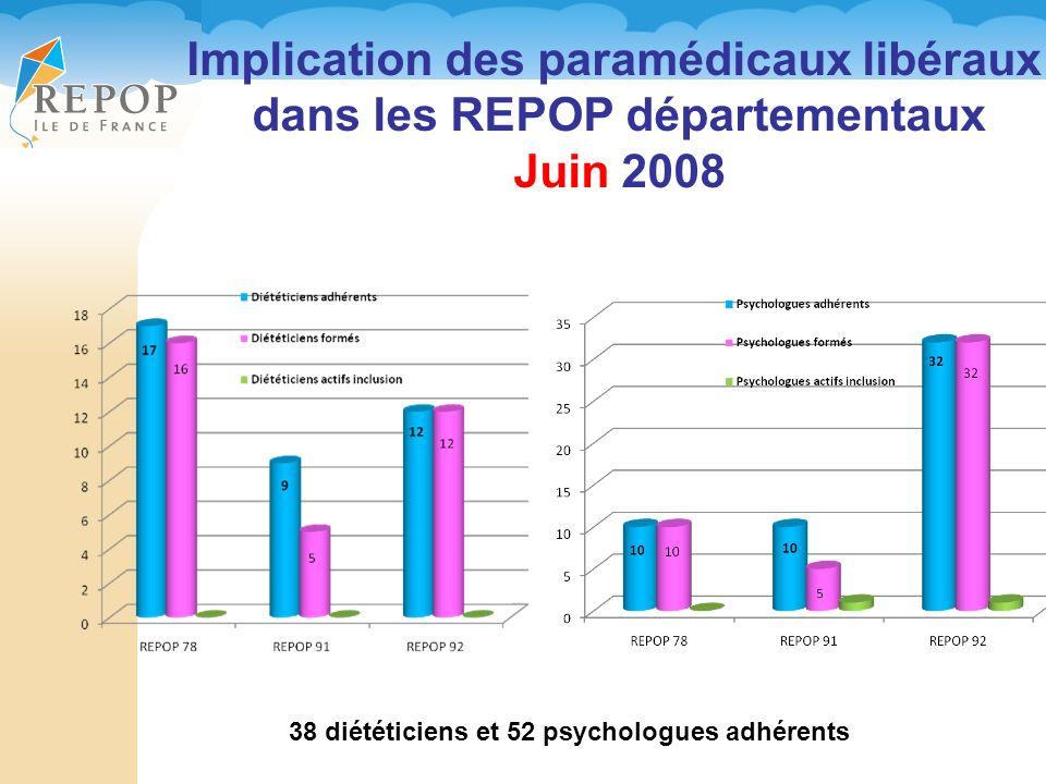 Implication des paramédicaux libéraux dans les REPOP départementaux