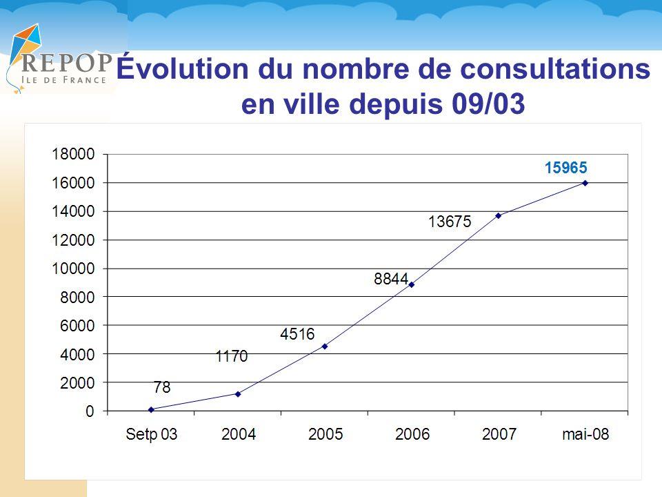 Évolution du nombre de consultations