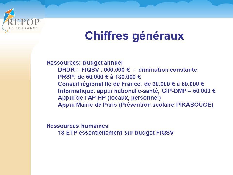 Chiffres généraux Ressources: budget annuel