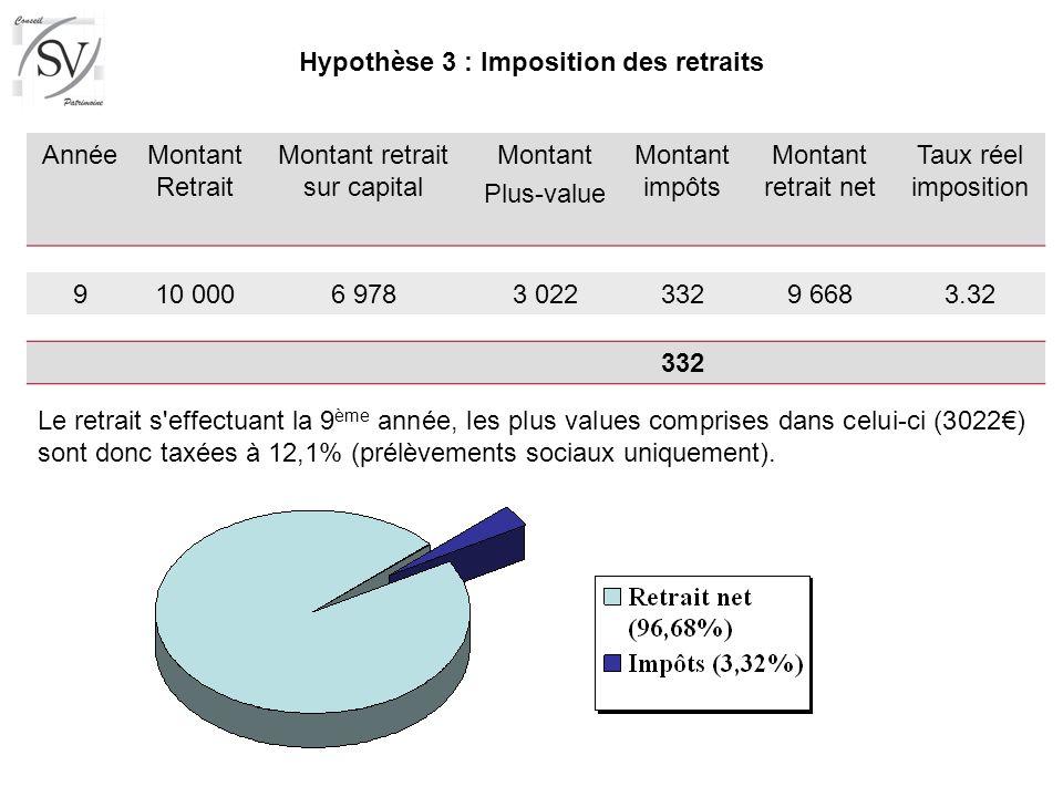 Hypothèse 3 : Imposition des retraits