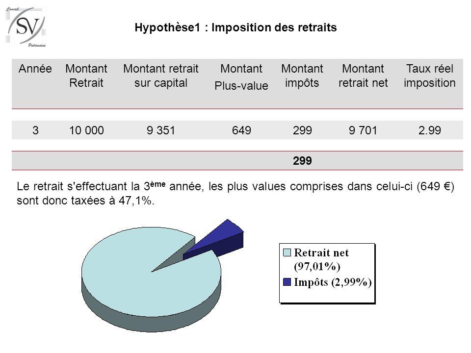 Hypothèse1 : Imposition des retraits
