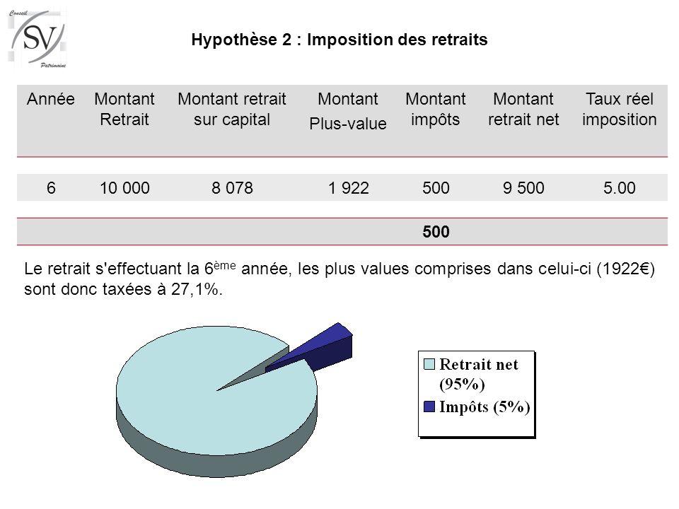 Hypothèse 2 : Imposition des retraits