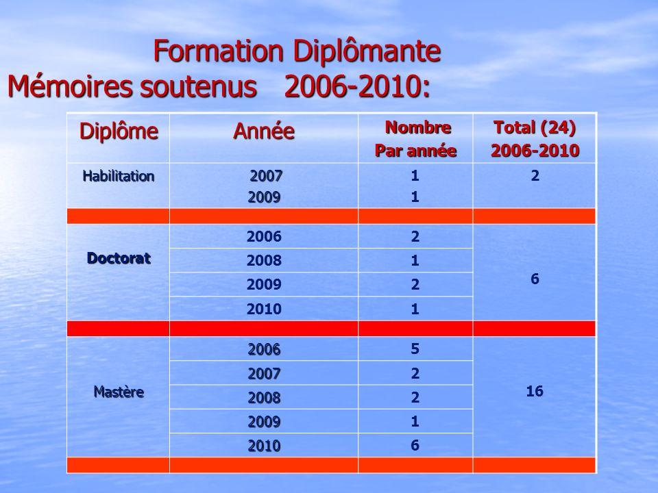 Formation Diplômante Mémoires soutenus 2006-2010: