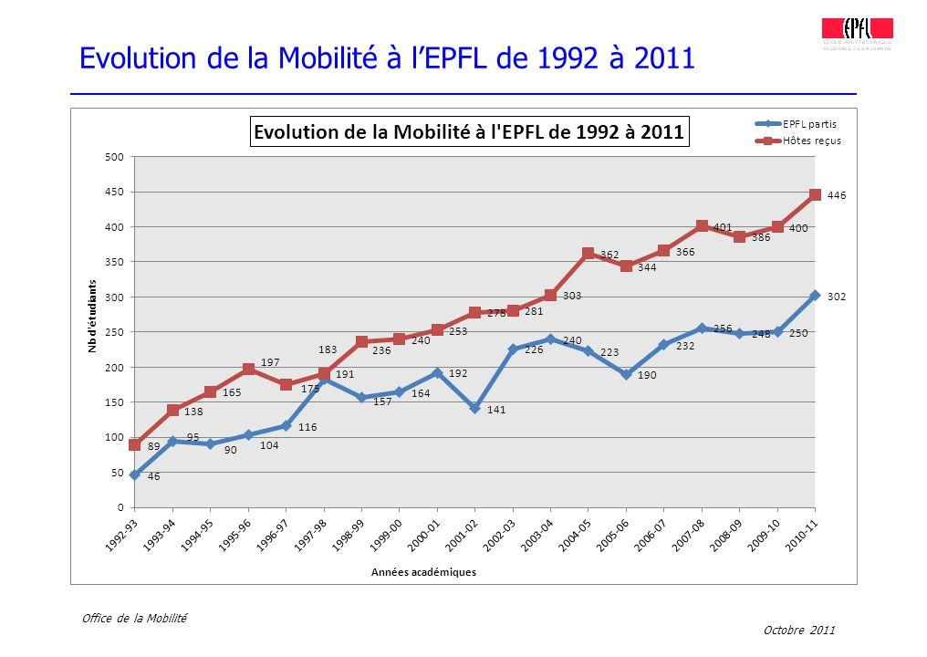 Evolution de la Mobilité à l'EPFL de 1992 à 2011