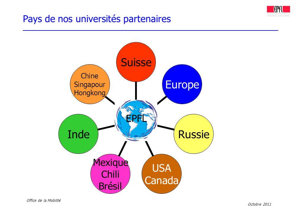 Pays de nos universités partenaires