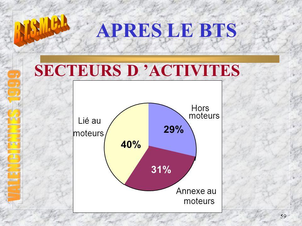 SECTEURS D 'ACTIVITES B.T.S.M.C.I. VALENCIENNES 1999 APRES LE BTS 29%