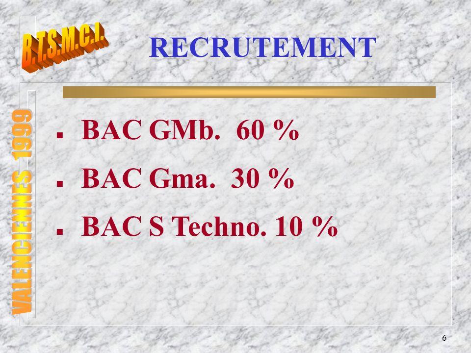 BAC GMb. 60 % BAC Gma. 30 % BAC S Techno. 10 % B.T.S.M.C.I.