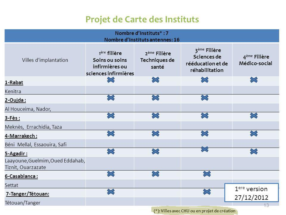Projet de Carte des Instituts