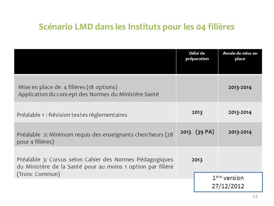 Scénario LMD dans les Instituts pour les 04 filières