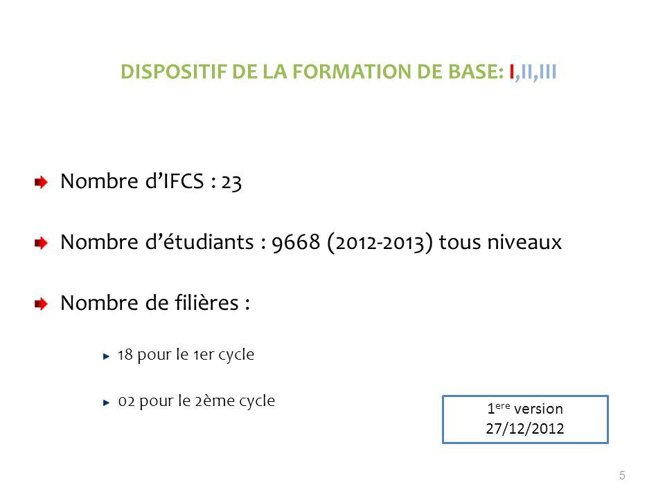 Dispositif de la Formation de Base: I,II,III