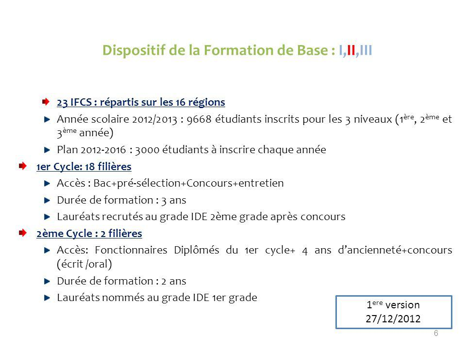 Dispositif de la Formation de Base : I,II,III