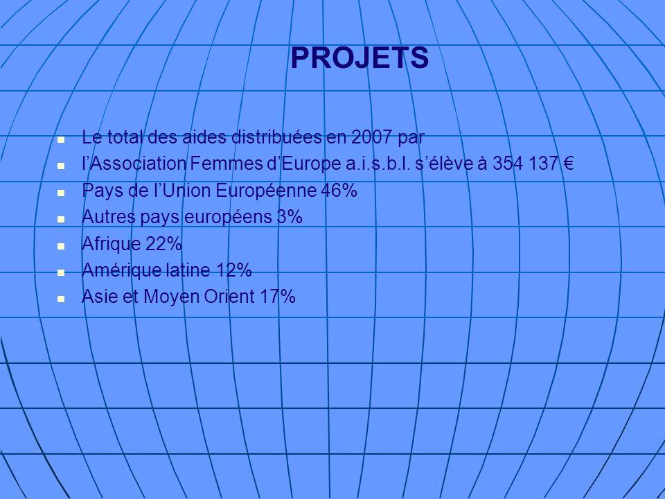 PROJETS Le total des aides distribuées en 2007 par
