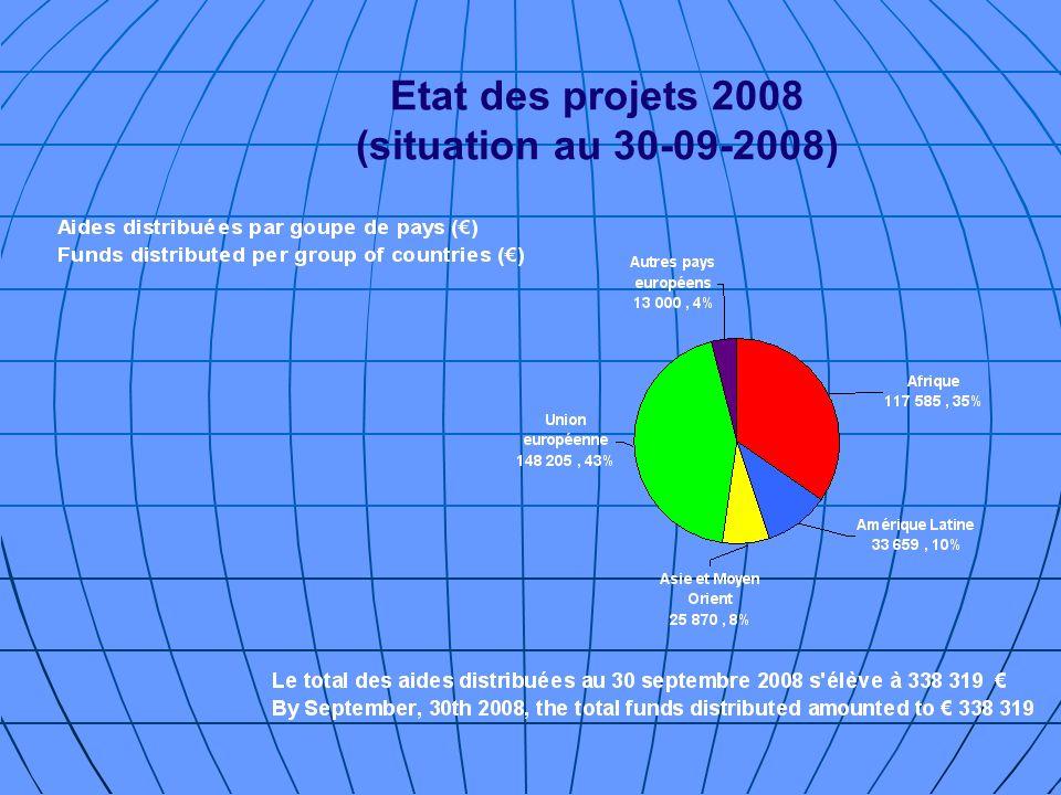 Etat des projets 2008 (situation au 30-09-2008)