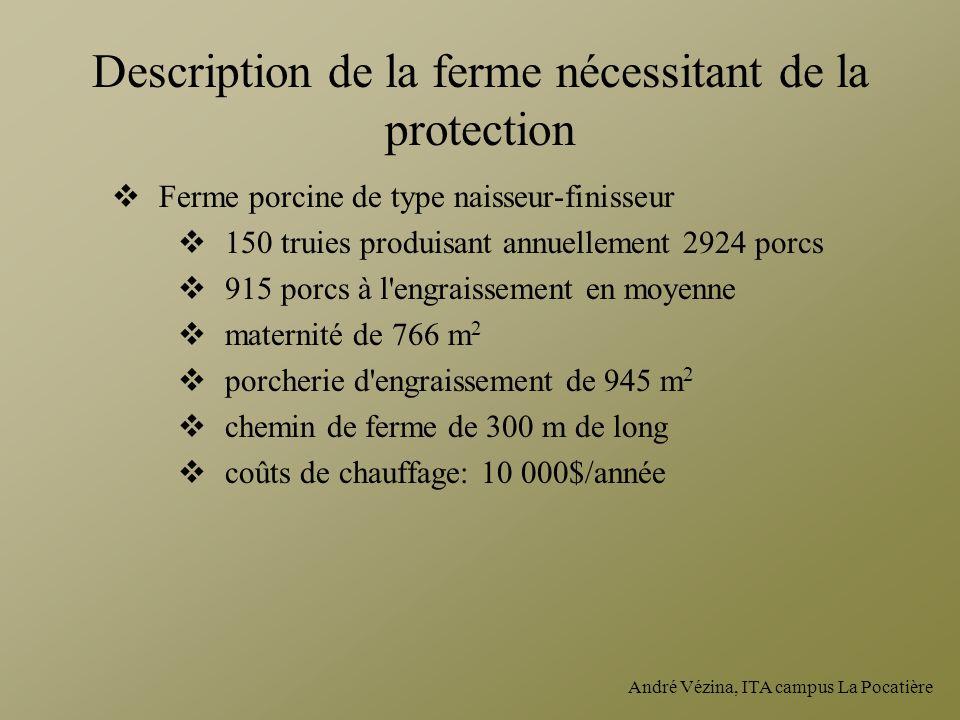 Description de la ferme nécessitant de la protection