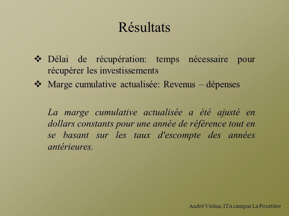 Résultats Délai de récupération: temps nécessaire pour récupérer les investissements. Marge cumulative actualisée: Revenus – dépenses.