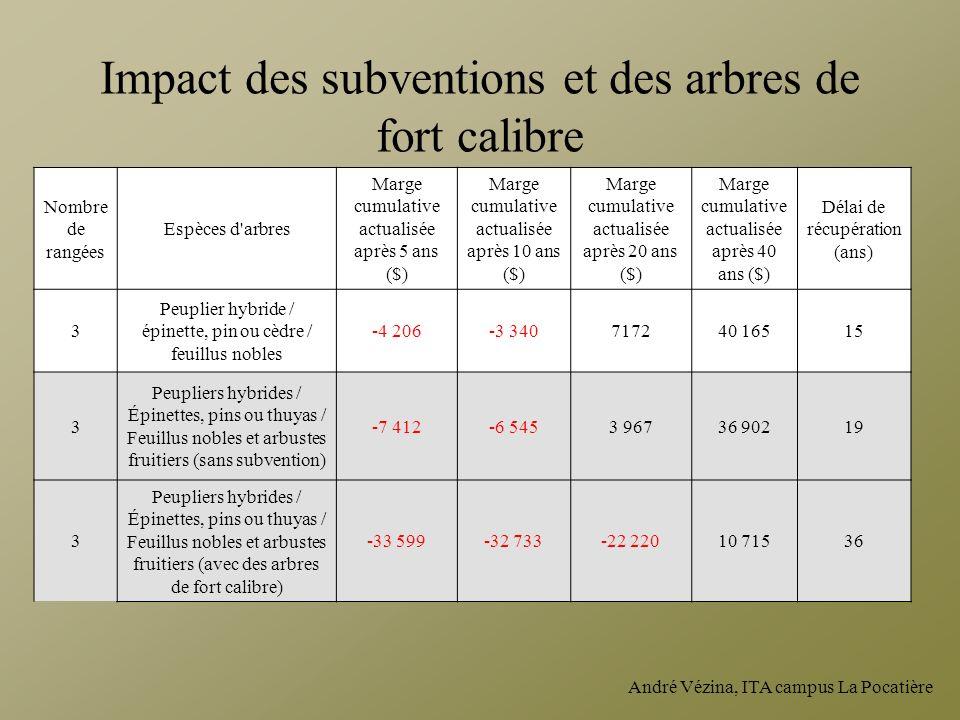 Impact des subventions et des arbres de fort calibre