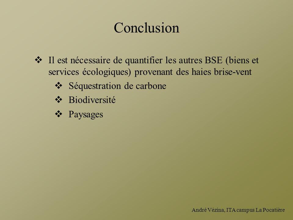 Conclusion Il est nécessaire de quantifier les autres BSE (biens et services écologiques) provenant des haies brise-vent.