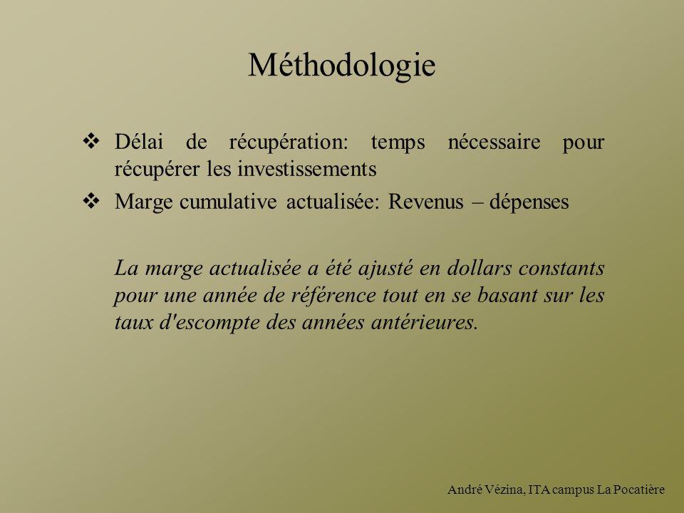 Méthodologie Délai de récupération: temps nécessaire pour récupérer les investissements. Marge cumulative actualisée: Revenus – dépenses.
