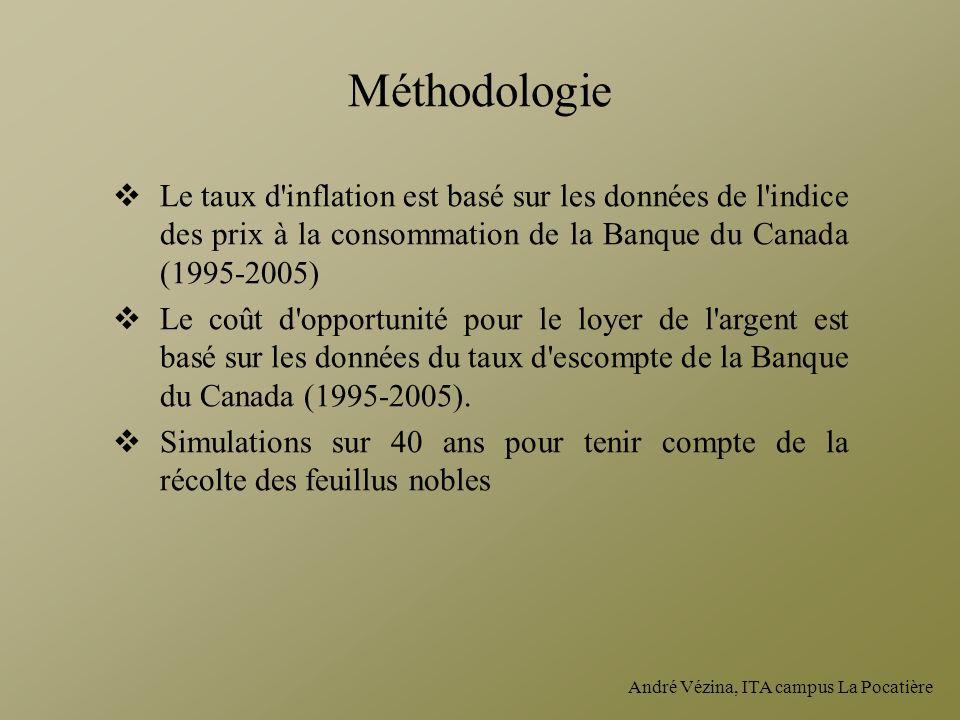 Méthodologie Le taux d inflation est basé sur les données de l indice des prix à la consommation de la Banque du Canada (1995-2005)