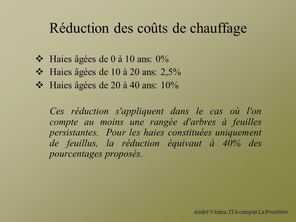 Réduction des coûts de chauffage