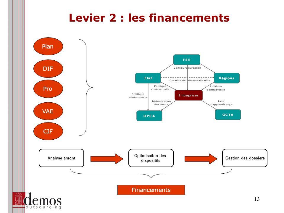 Levier 3 : l'optimisation des processus