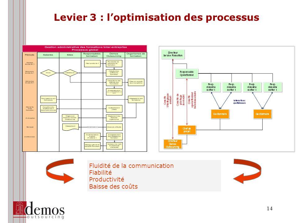 Levier 4 : la mutualisation