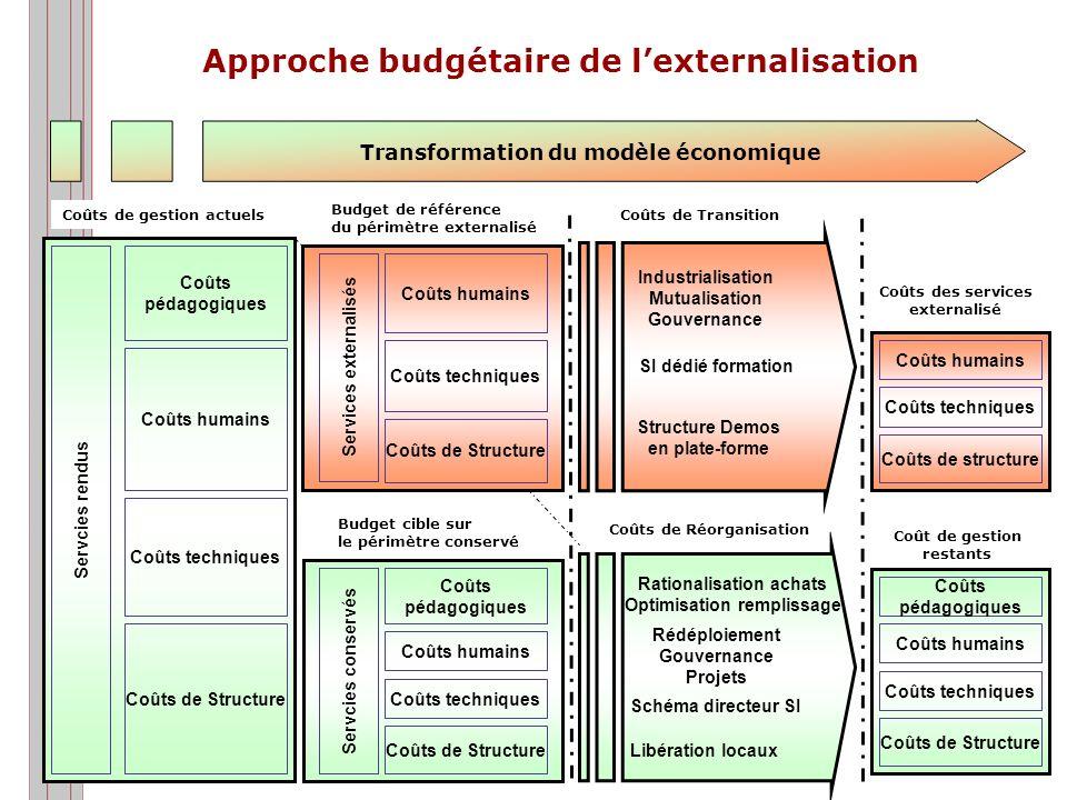 Des modèles économiques performants