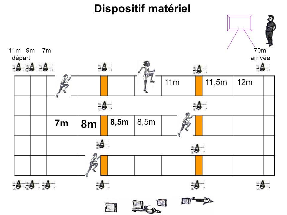 Dispositif matériel 8m 7m 11m 11,5m 12m 8,5m