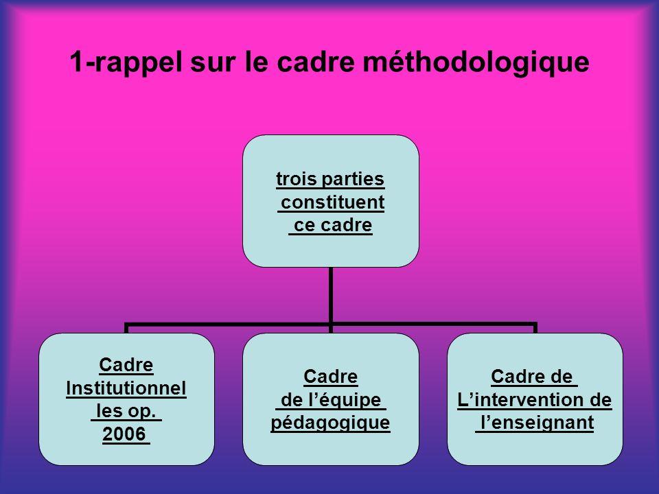 1-rappel sur le cadre méthodologique