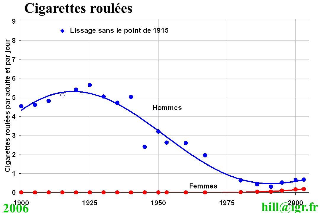 Cigarettes roulées 2006