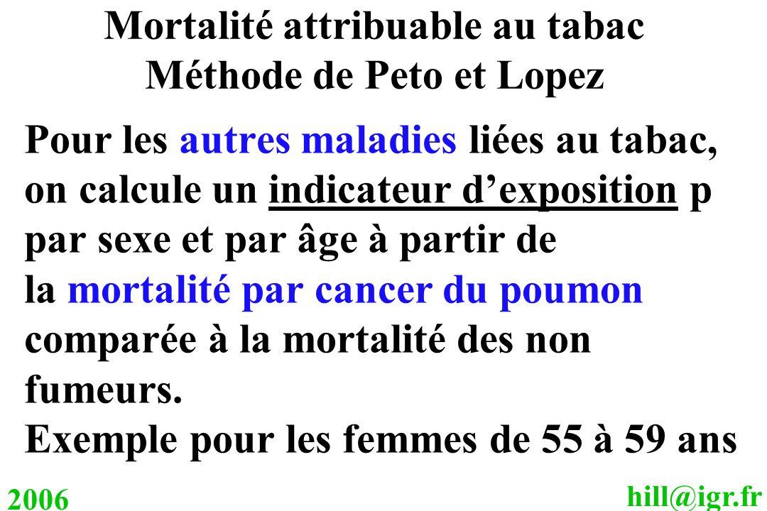 Mortalité attribuable au tabac Méthode de Peto et Lopez