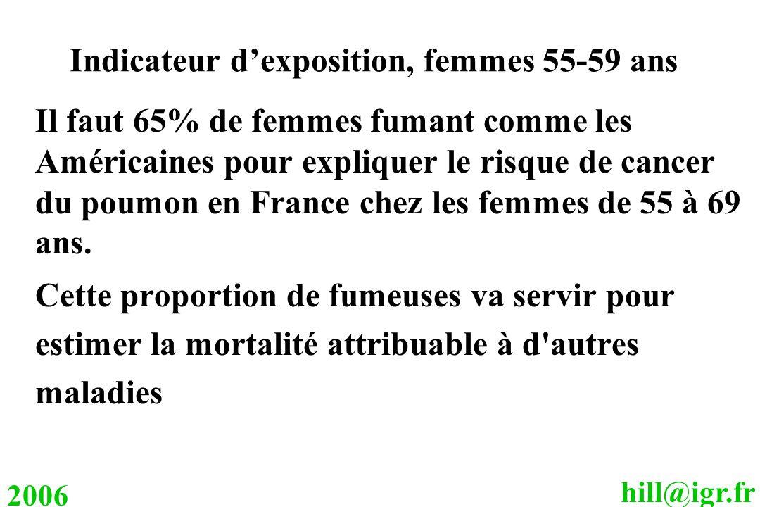 Indicateur d'exposition, femmes 55-59 ans