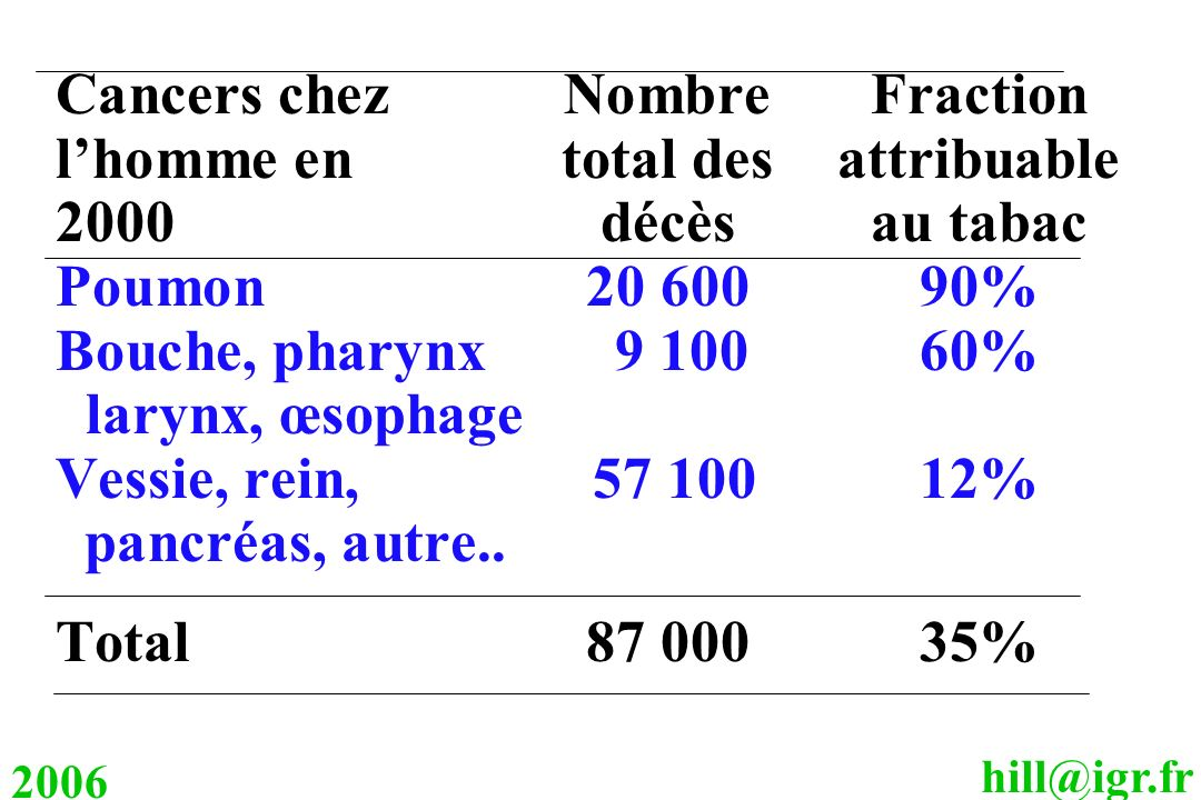 Cancers chez Nombre Fraction l'homme en total des attribuable