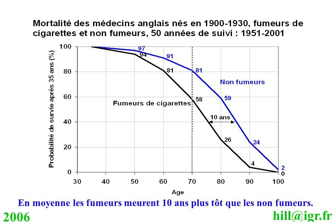 Dans la génération 1900-1930, suivie de 1951 à 2001, nous pouvons mesurer les conséquences du tabagisme jusqu à 100 ans. On voit que la vie des fumeurs de cigarettes ayant continué à fumer est raccourcie de 10 ans.