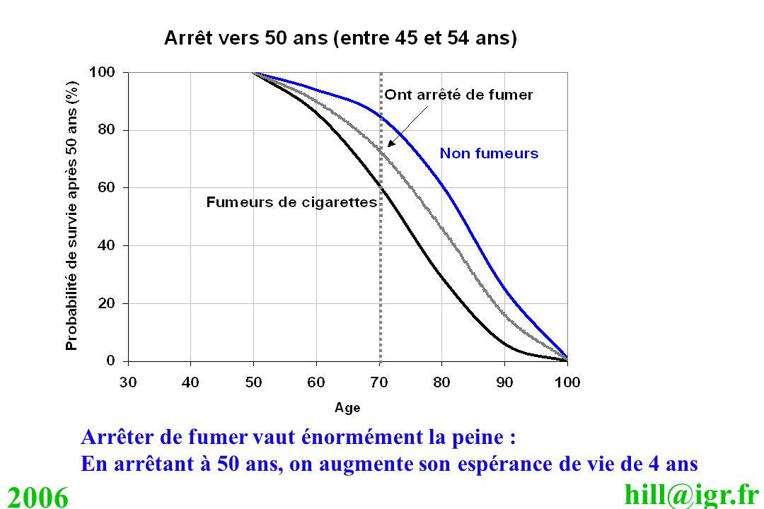 2006 Arrêter de fumer vaut énormément la peine :