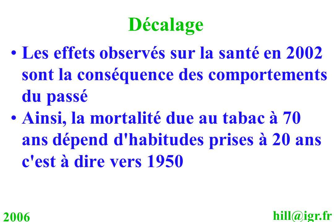 Décalage Les effets observés sur la santé en 2002 sont la conséquence des comportements du passé.
